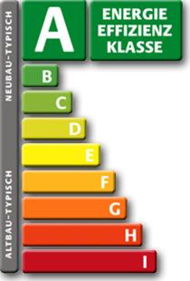 wksb-Energie-Efizzienz-klasse-a1